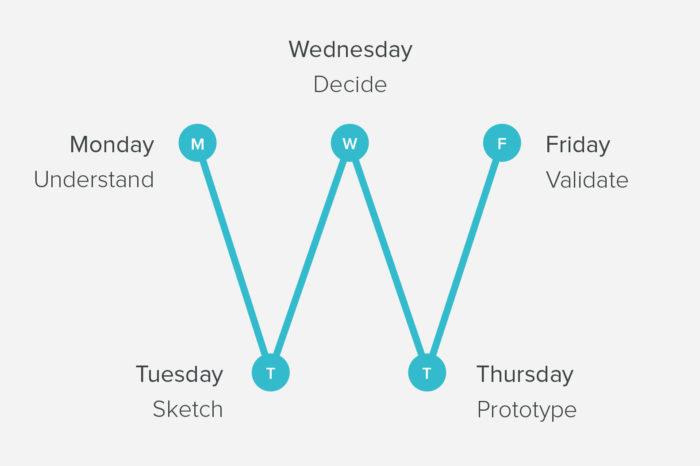 Design sprint : 5 jours suffisent pour un projet de développement